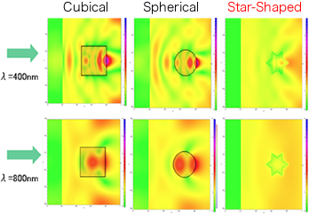 Effects of particle shape on the light scattering (optical simulation)