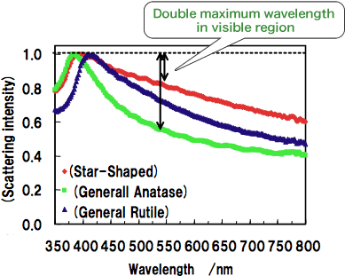 The relationship between wavelength and Scattering intensity