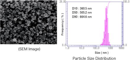Electron Microscope Image Paricle Size(D5 Dispersion)