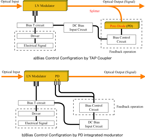 Fig.1 Bias Control Configration by TAP Coupler and PD integrated modurator