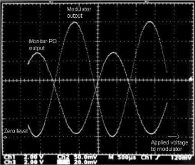 Fig.3 Main Optical output and Monitor signal