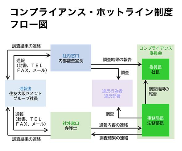 コンプライアンス・ホットライン制度フロー図