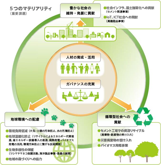 住友大阪セメントグループのマテリアリティ(重要課題)