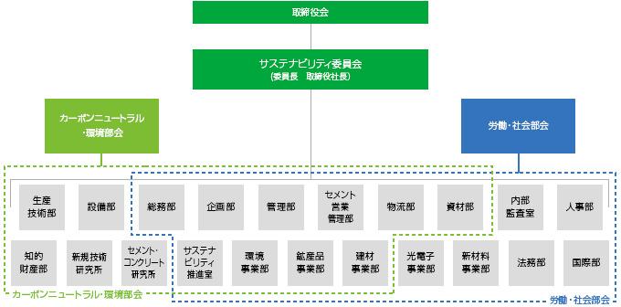 サステナブル対策委員会・体制図