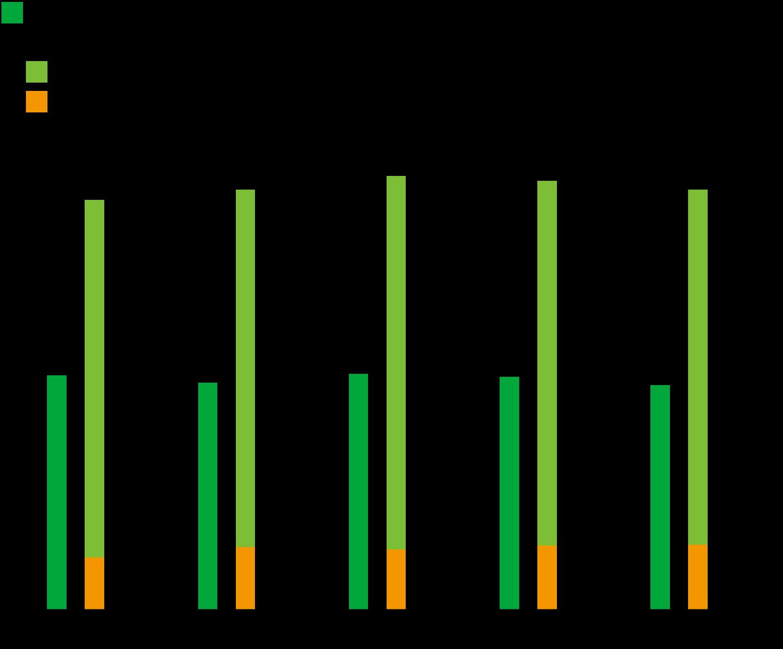 セメント製造に関わる総エネルギー消費量