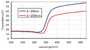一次粒子径20nmと250nmのZnOを処方した日焼け止めの透過率