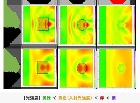 光散乱性に及ぼす粒子形状の影響(光学シミュレーション)