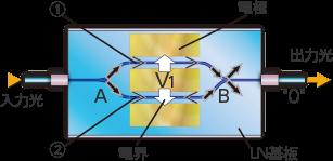 LN変調器の動作原理(強度変調器)