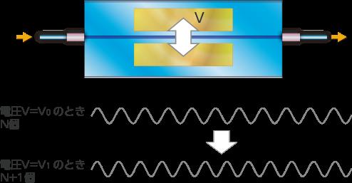 LN変調器の動作原理(位相変調器)