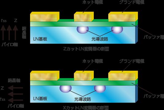 チャープ型変調器とゼロチャープ型変調器(ZカットとXカットの違いについて)