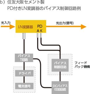 図1.従来のLN変調器とPD付きLN変調器のバイアス制御回路構成例の比較