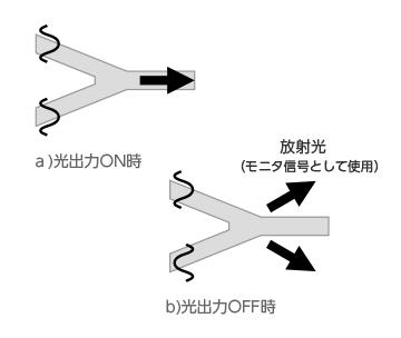 図2.マッハツェンダーY結合部のイメージ