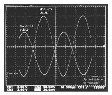 図3.光出力信号とモニタPD出力の関係